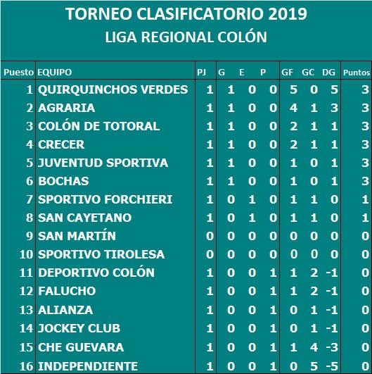 CLASIFICATORIO 2019 TABLA