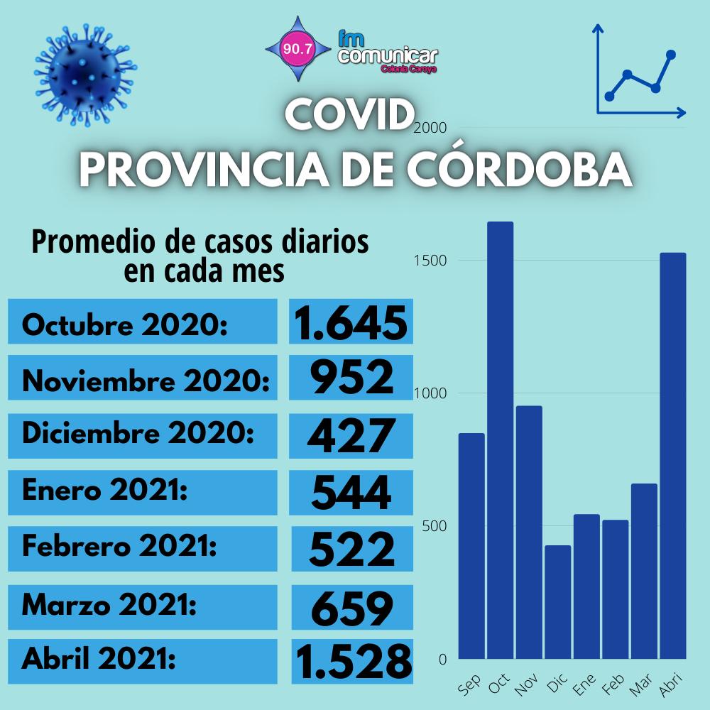 Primer caso positivo de Coronavirus en Jesús María - 2021-05-01T213204.392