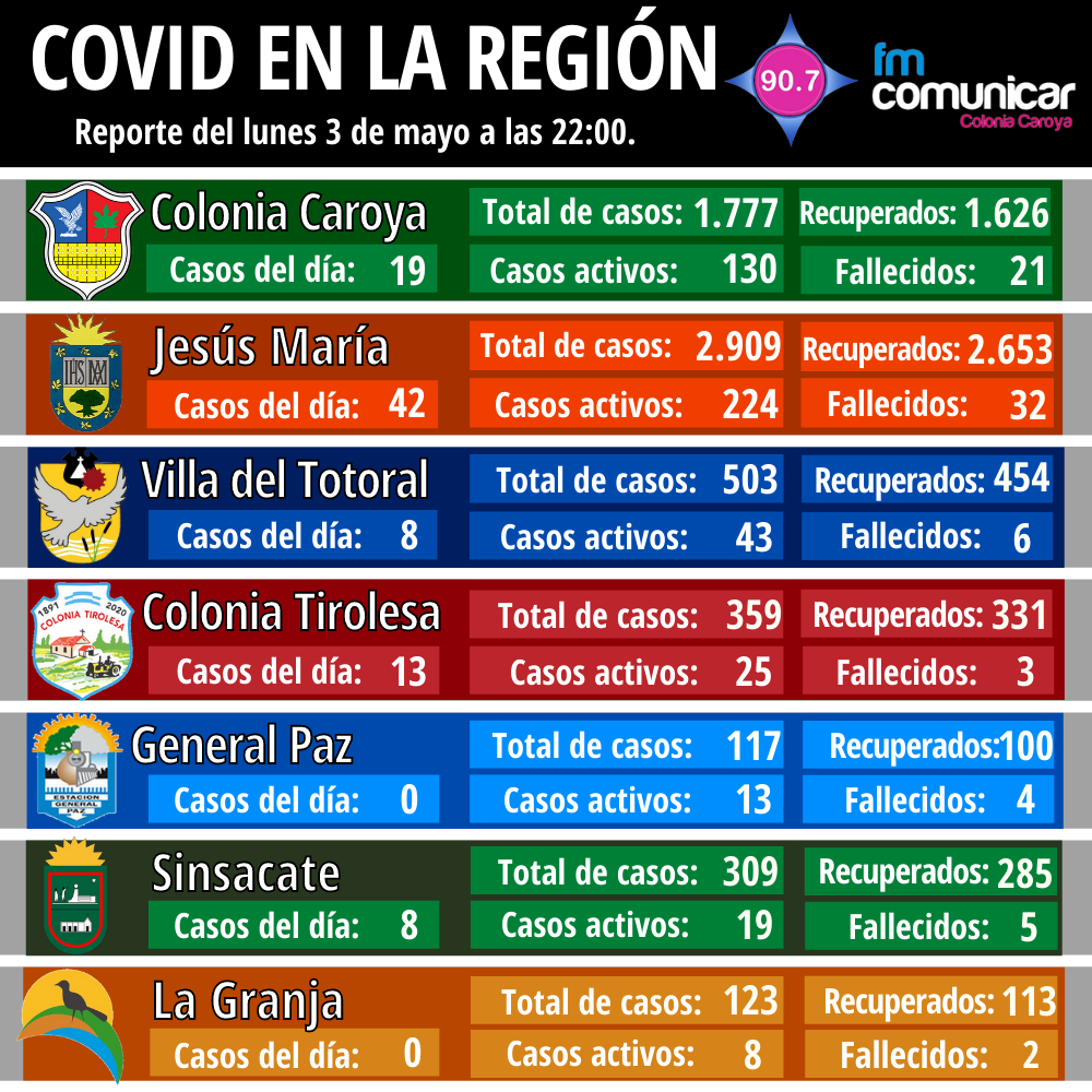 Primer caso positivo de Coronavirus en Jesús María - 2021-05-03T225946.260