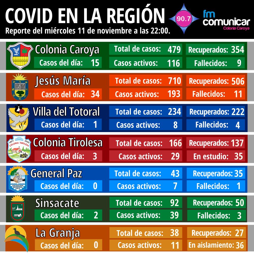 Primer caso positivo de Coronavirus en Jesús María - 2020-11-11T220117.082