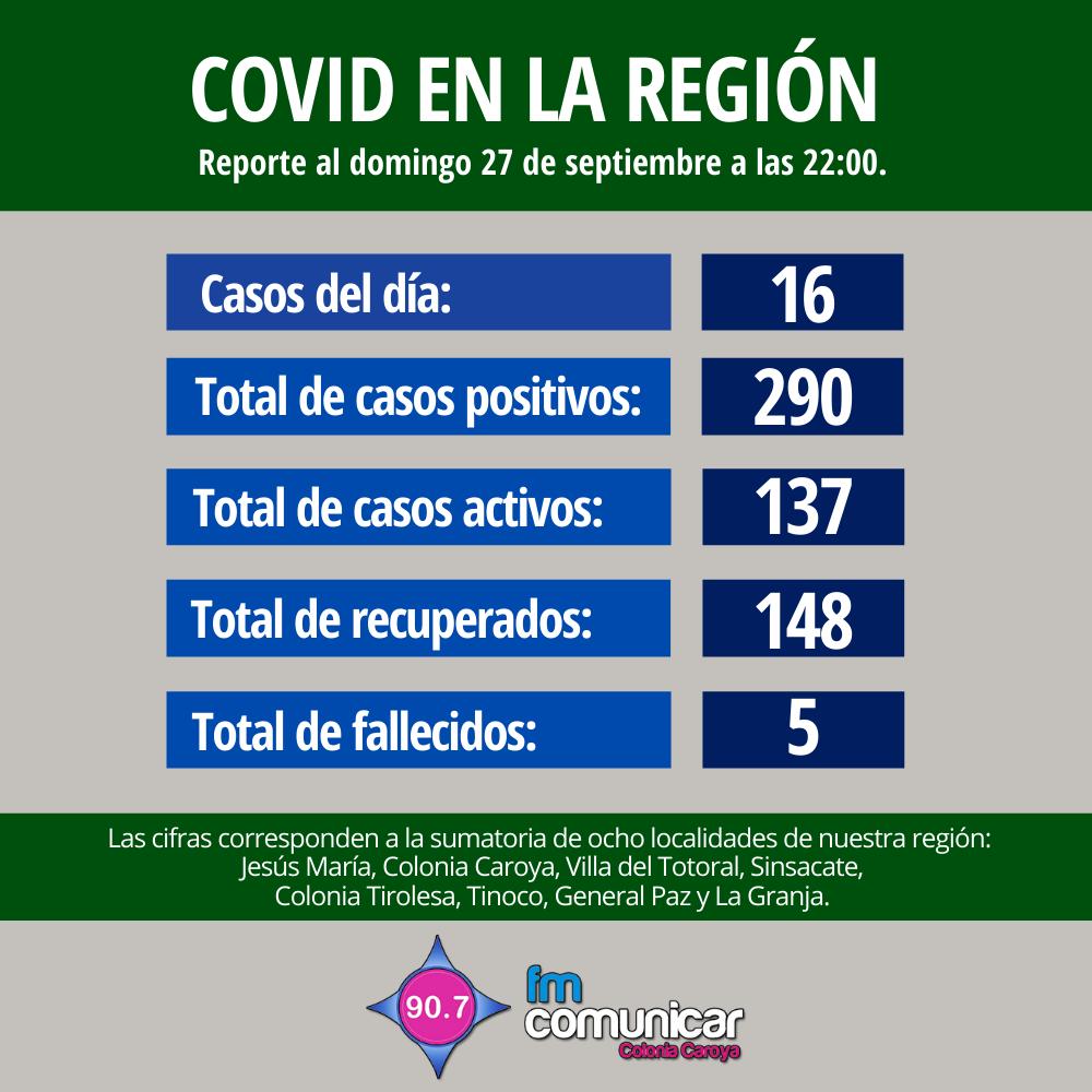 Primer caso positivo de Coronavirus en Jesús María - 2020-09-27T215102.482