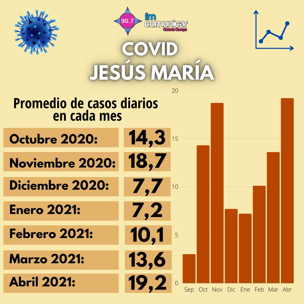 Primer caso positivo de Coronavirus en Jesús María - 2021-05-01T212956.025