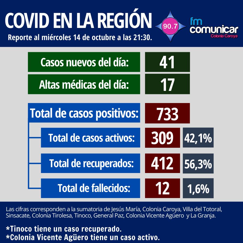 Primer caso positivo de Coronavirus en Jesús María - 2020-10-14T214053.589