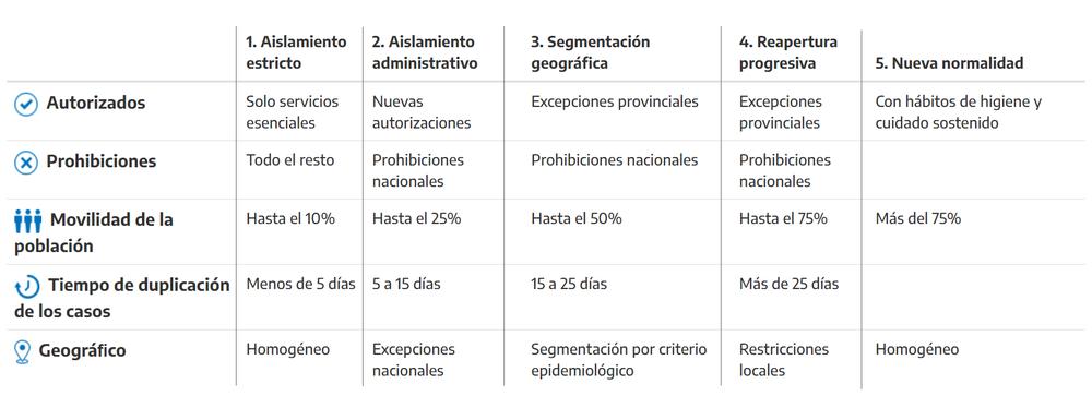tabla de fases