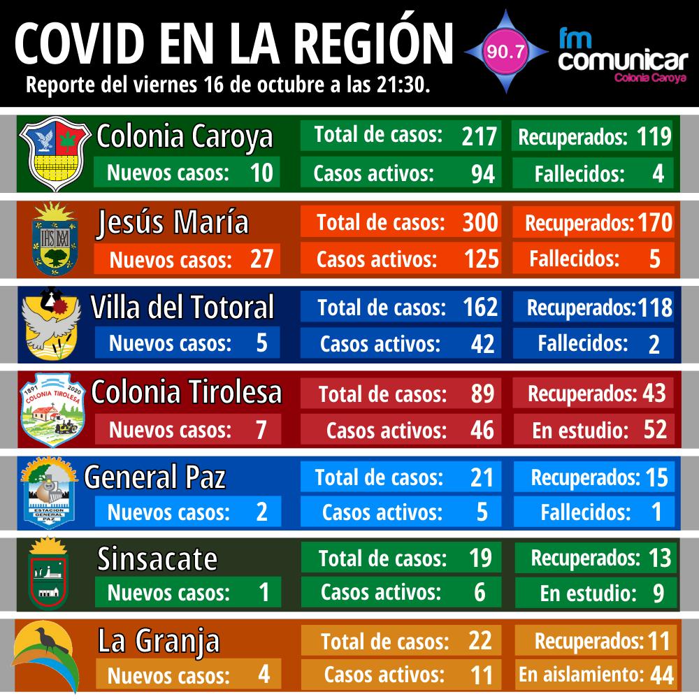 Primer caso positivo de Coronavirus en Jesús María - 2020-10-16T214102.740