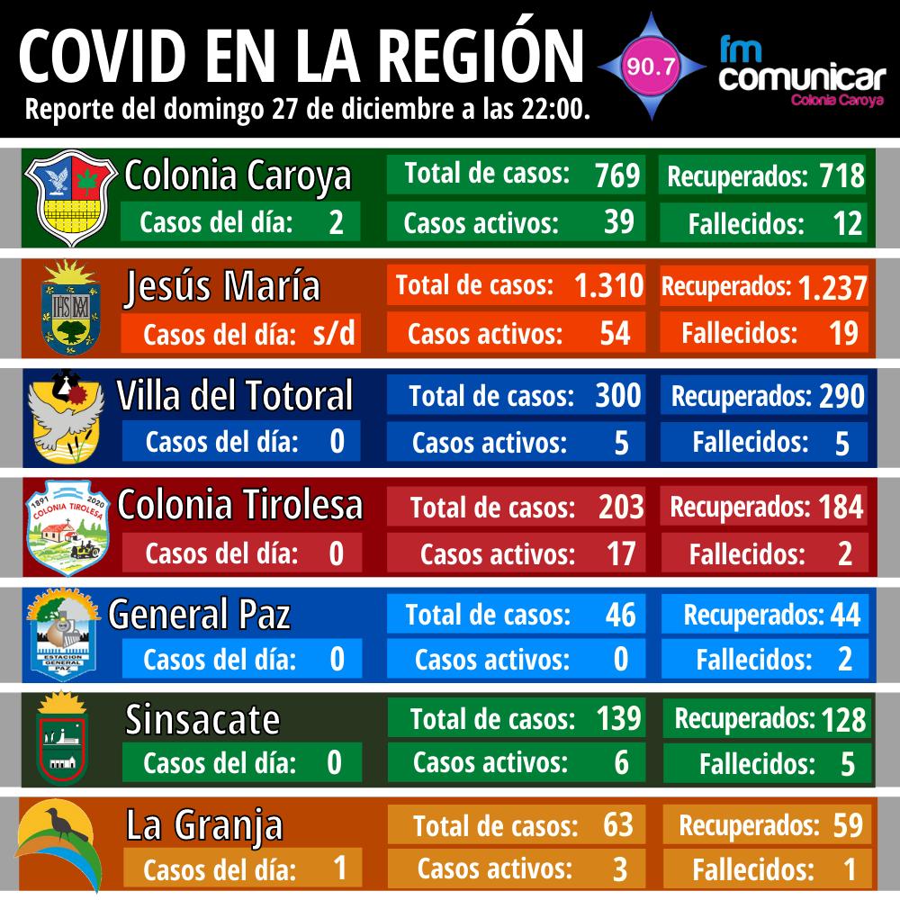 Primer caso positivo de Coronavirus en Jesús María - 2020-12-27T220228.917