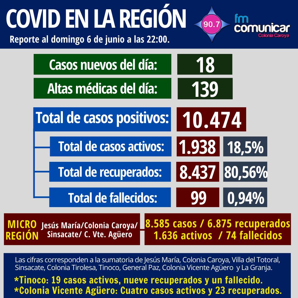 Primer caso positivo de Coronavirus en Jesús María - 2021-06-06T220157.979