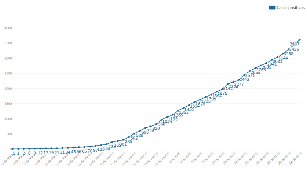 curva contagios argentina