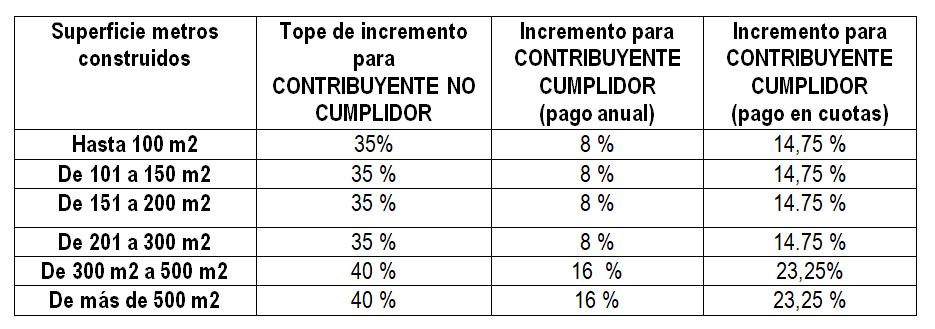 tabla aumento tarifaria