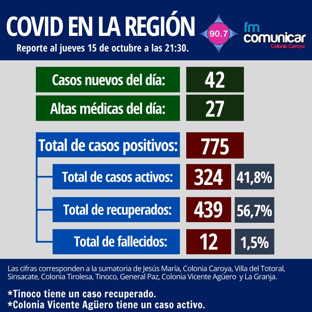 Primer caso positivo de Coronavirus en Jesús María - 2020-10-15T212435.730