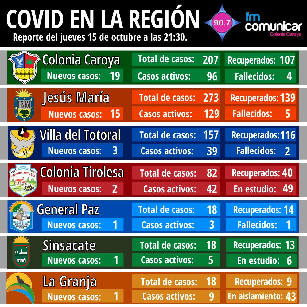 Primer caso positivo de Coronavirus en Jesús María - 2020-10-15T212427.515