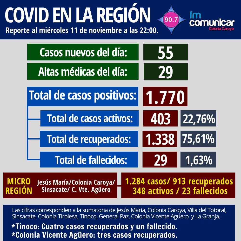 Primer caso positivo de Coronavirus en Jesús María - 2020-11-11T220129.216