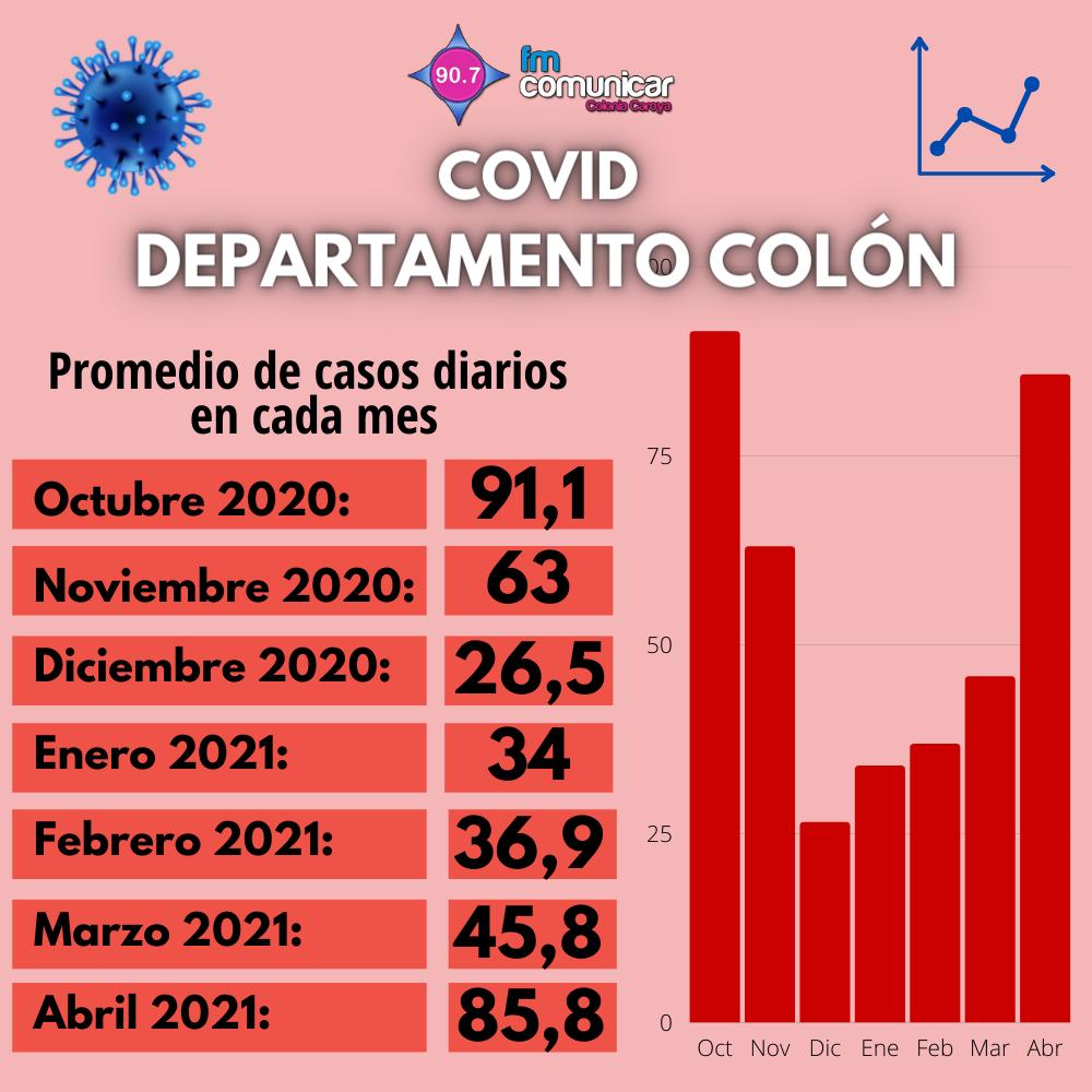Primer caso positivo de Coronavirus en Jesús María - 2021-05-01T213224.389