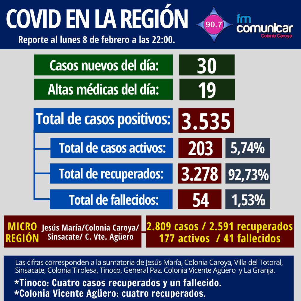Primer caso positivo de Coronavirus en Jesús María - 2021-02-08T210333.256