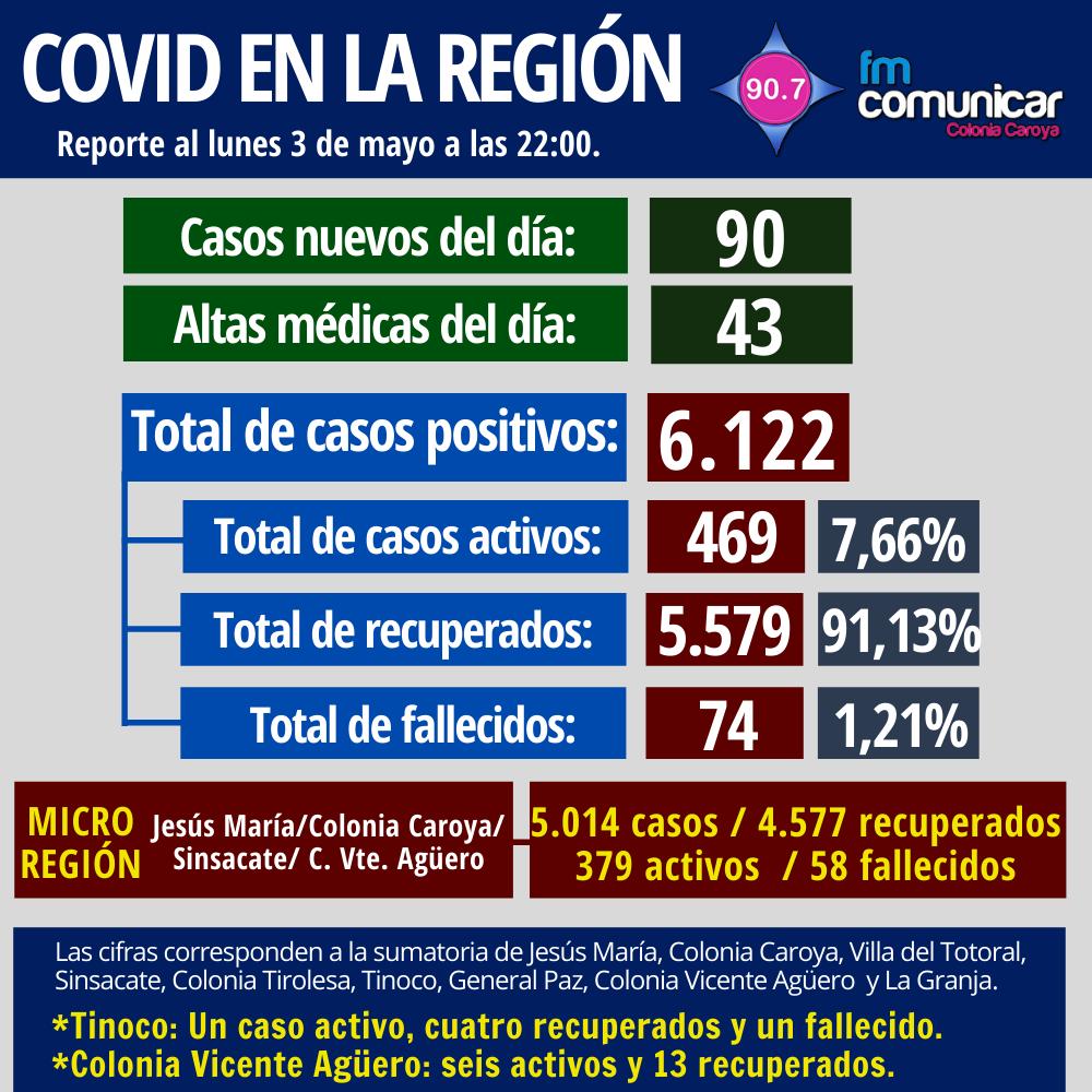 Primer caso positivo de Coronavirus en Jesús María - 2021-05-03T230006.312