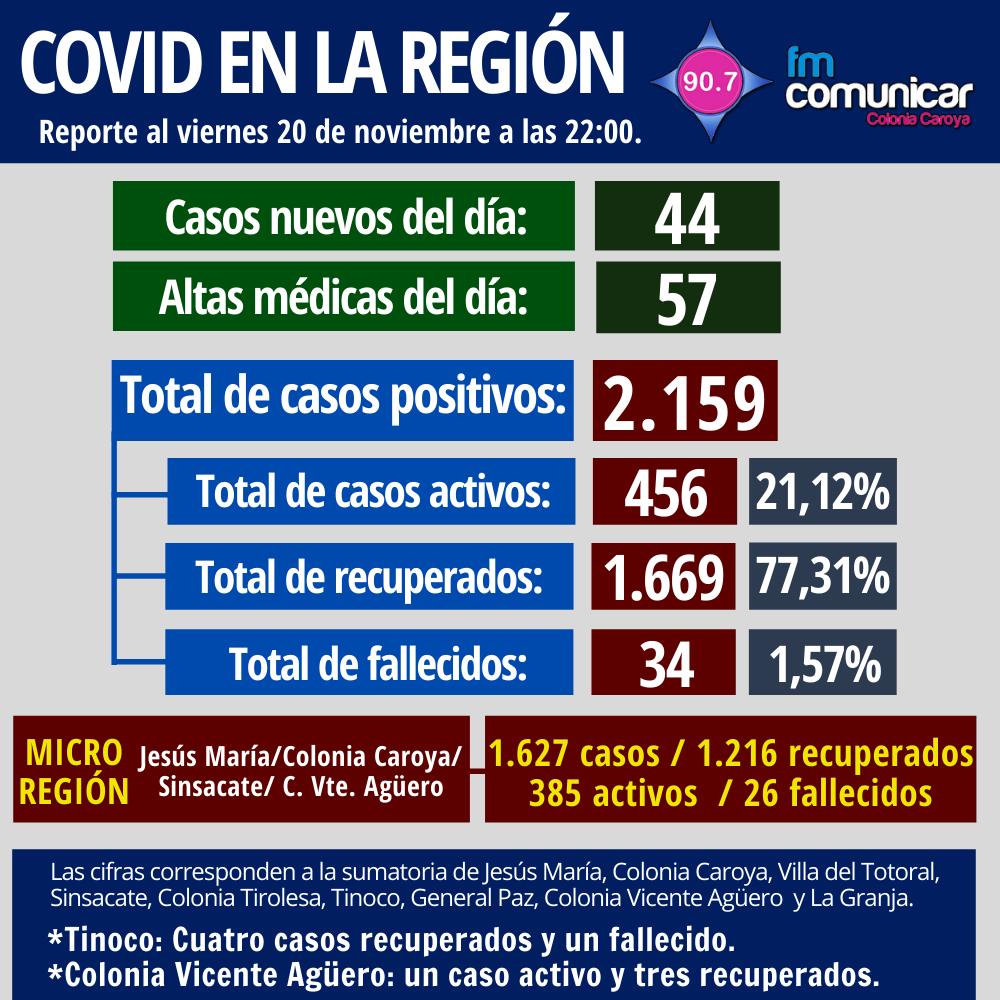 Primer caso positivo de Coronavirus en Jesús María - 2020-11-20T215141.361