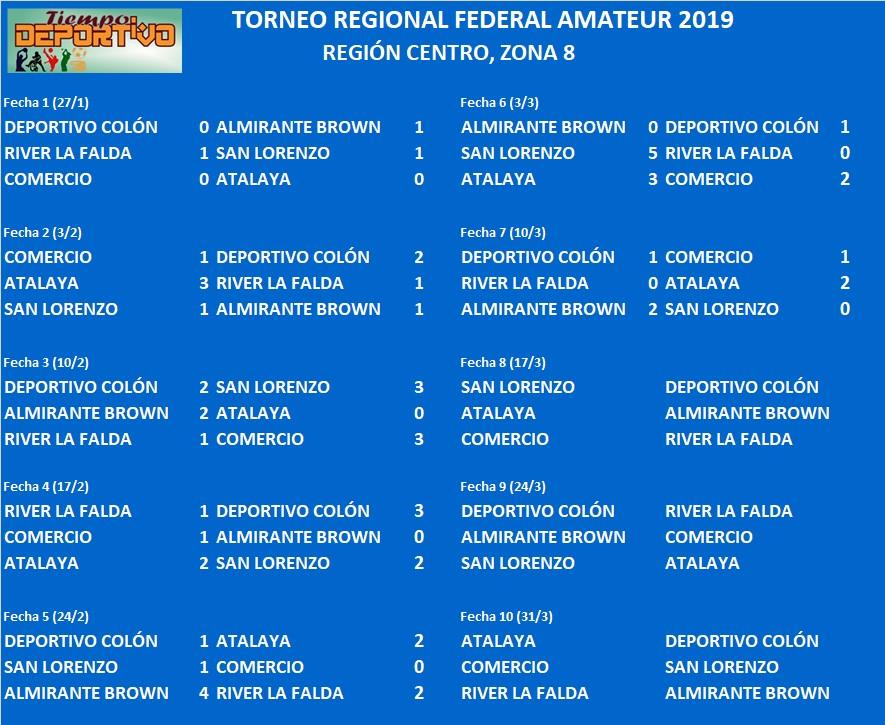 federal amateur zona 8 resultados
