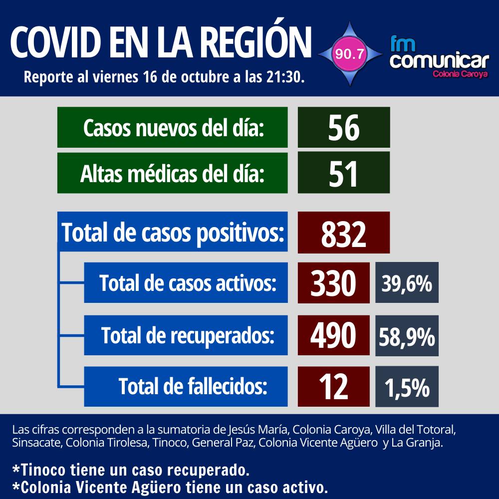 Primer caso positivo de Coronavirus en Jesús María - 2020-10-16T214112.317