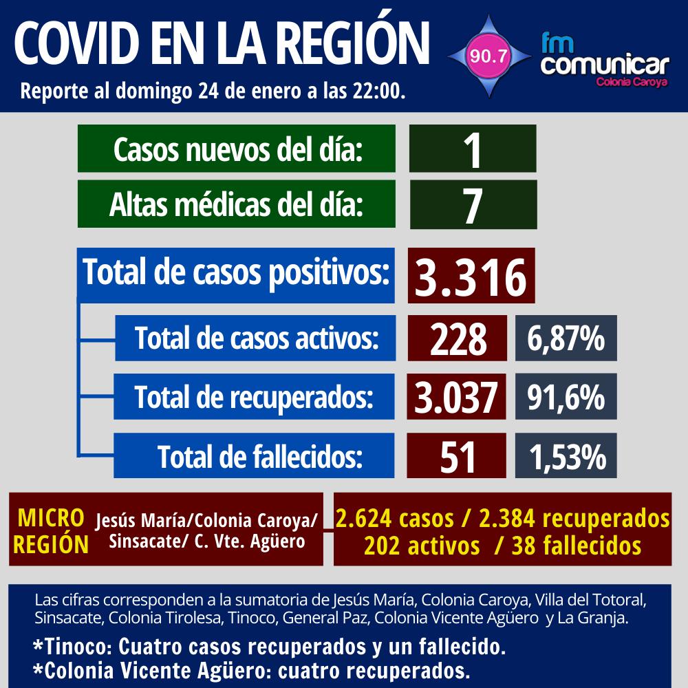 Primer caso positivo de Coronavirus en Jesús María - 2021-01-24T214639.697