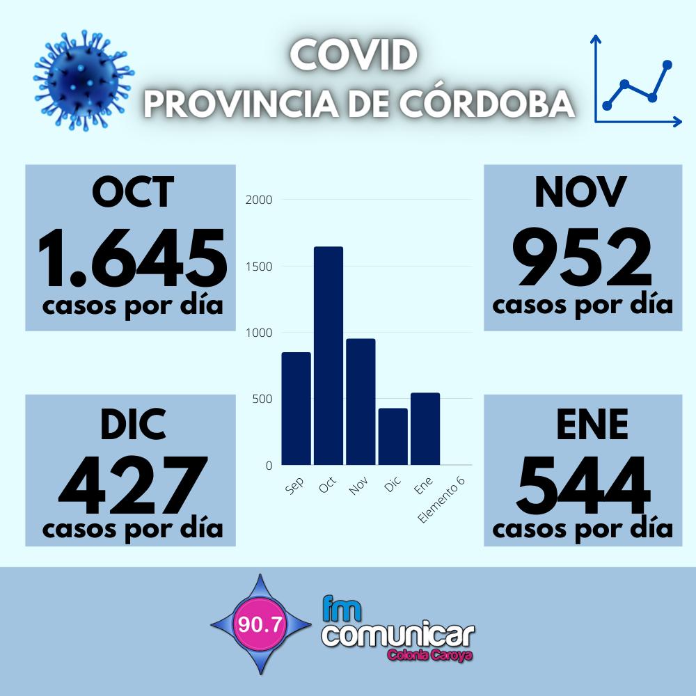 Primer caso positivo de Coronavirus en Jesús María - 2021-02-03T214251.354